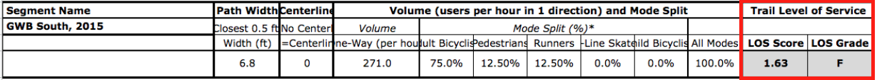 GWB South, 2015 - peds+bikes